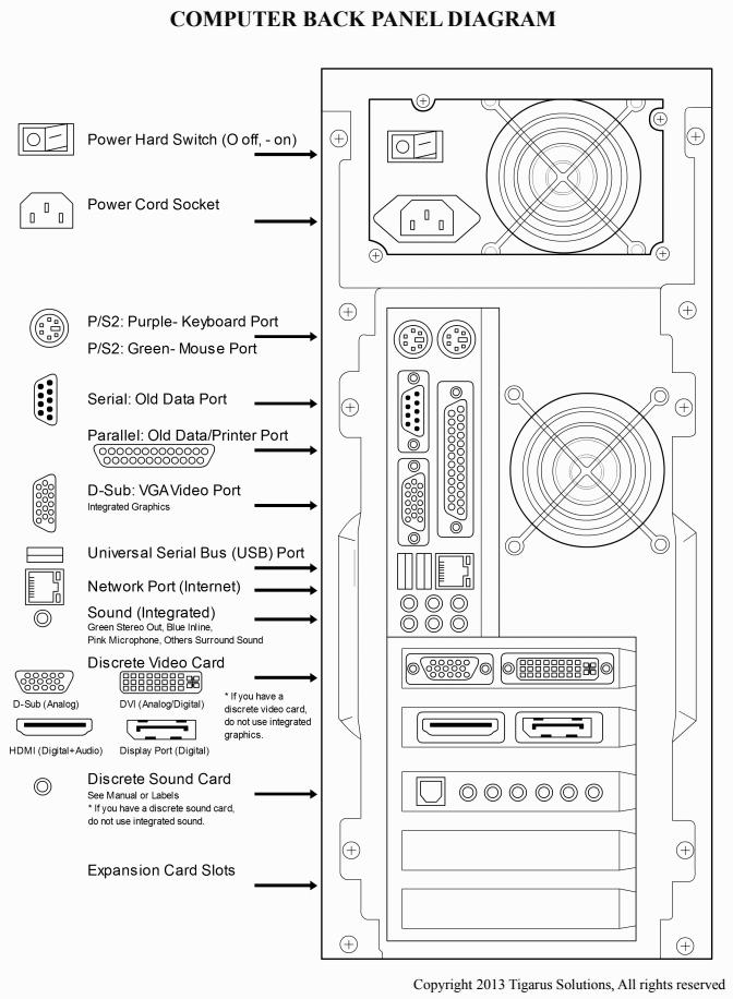 Computer Back Panel